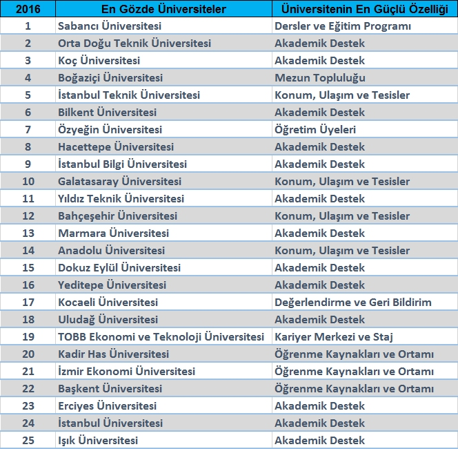 en-gozde-universiteler-2016
